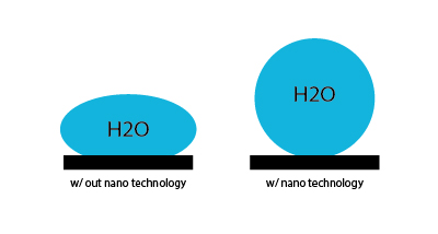 filters with nano technology